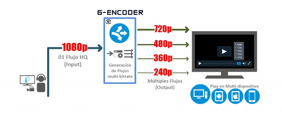 GISS transcoding flow